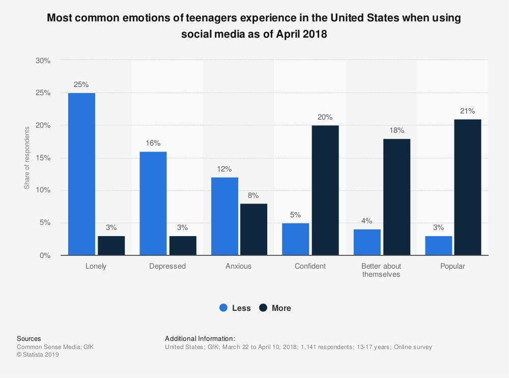 آمار احساسی نوجوانان آمریکایی از تبلیغات عاطفی